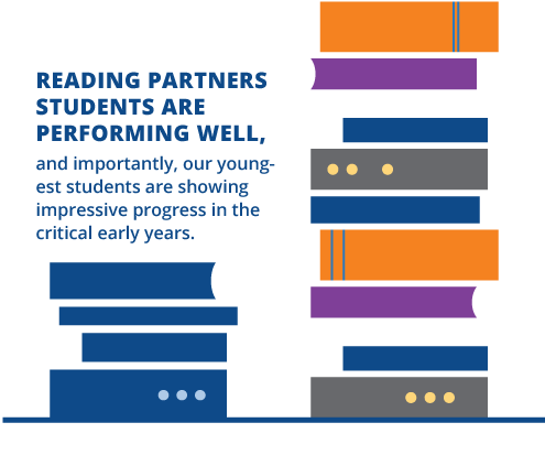 Reading Partners students are performing well and importantly, our younger students are showing impressive progress in the critical early years