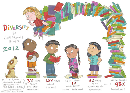 Diversity-in-Children's-Books-2012
