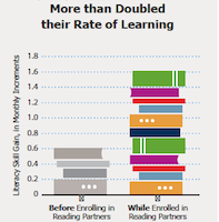 Narrowing the education achievement gap – become part of the solution.