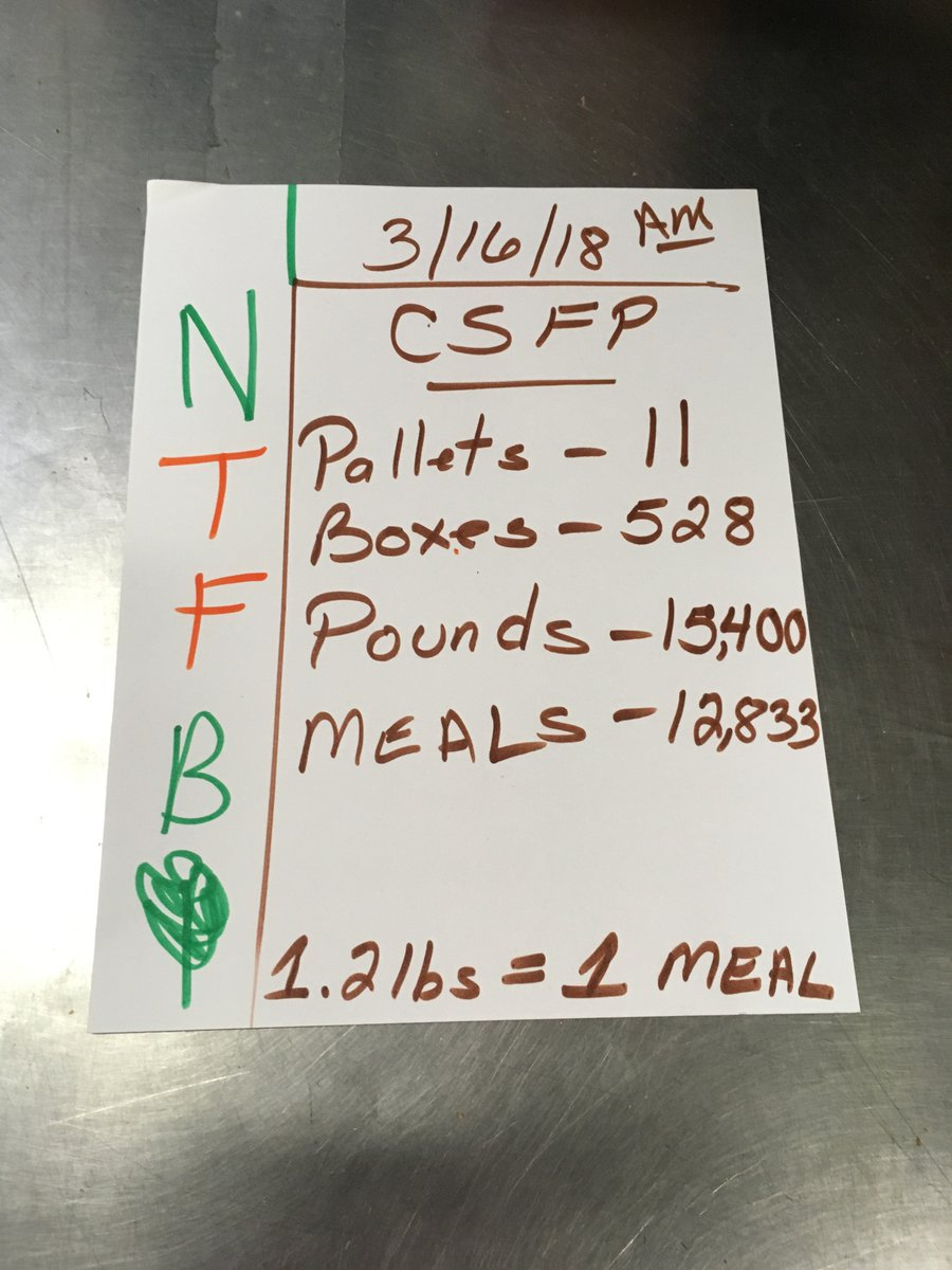 Food Bank Tally