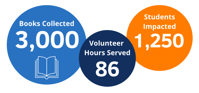 Volunteer day stats